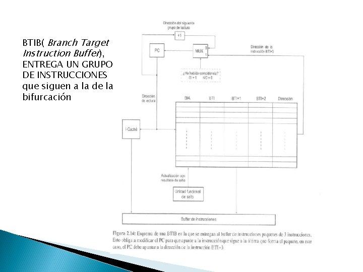BTIB( Branch Target Instruction Buffer), ENTREGA UN GRUPO DE INSTRUCCIONES que siguen a la