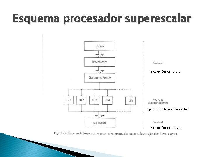 Esquema procesador superescalar Ejecución en orden Ejecución fuera de orden Ejecución en orden
