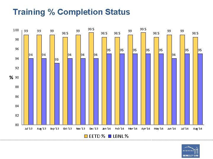 Training % Completion Status 100 99 99 99 98. 5 99 99 98. 5