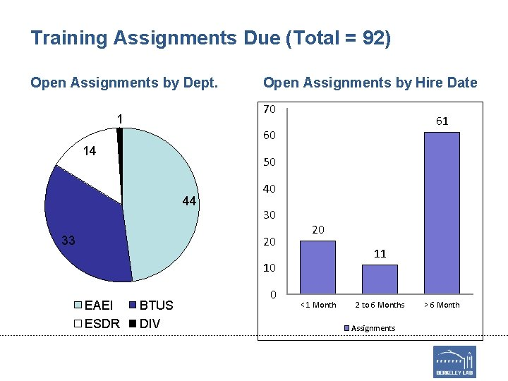 Training Assignments Due (Total = 92) Open Assignments by Dept. Open Assignments by Hire