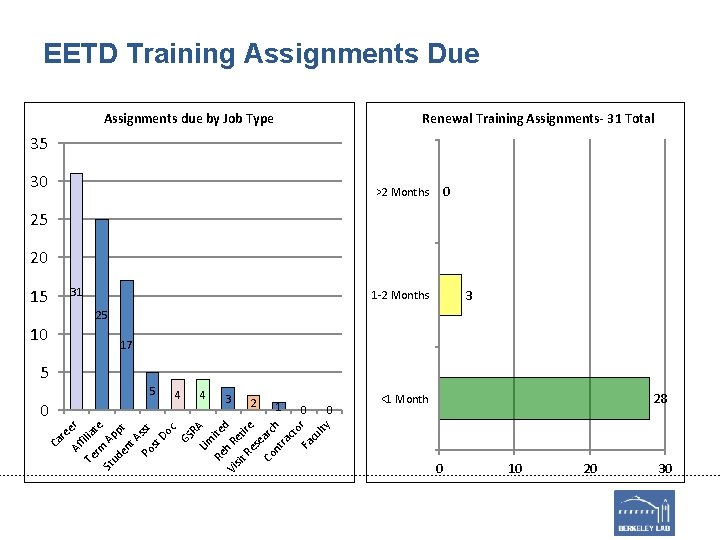 EETD Training Assignments Due Assignments due by Job Type Renewal Training Assignments- 31 Total