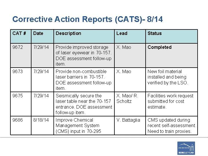 Corrective Action Reports (CATS)- 8/14 CAT # Date Description Lead Status 9672 7/29/14 Provide