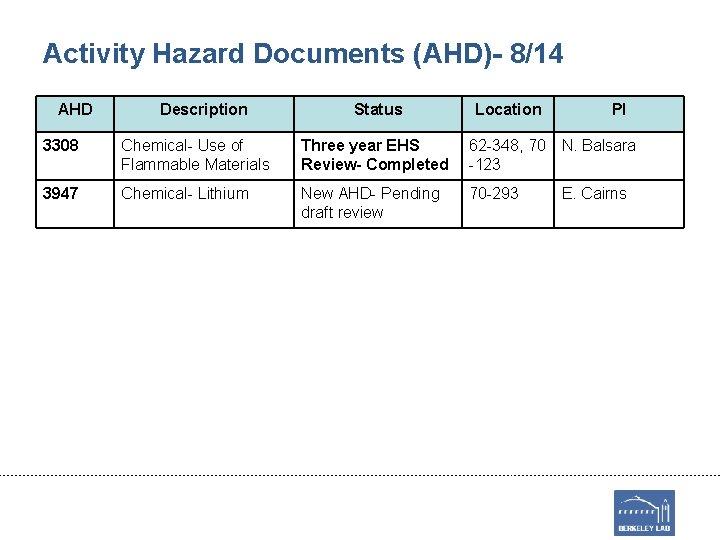 Activity Hazard Documents (AHD)- 8/14 AHD Description Status Location PI 3308 Chemical- Use of