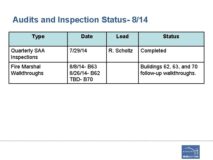 Audits and Inspection Status- 8/14 Type Date Quarterly SAA Inspections 7/29/14 Fire Marshal Walkthroughs