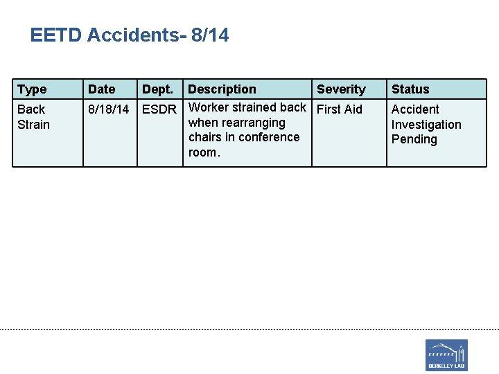 EETD Accidents- 8/14 Type Back Strain Date Dept. Description Severity 8/18/14 ESDR Worker strained