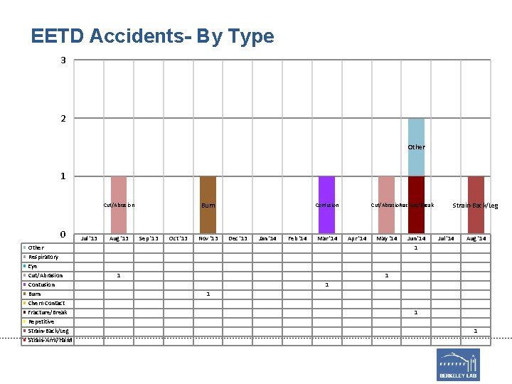 EETD Accidents- By Type 3 2 Other 1 Burn Cut/Abrasion 0 Other Respiratory Eye