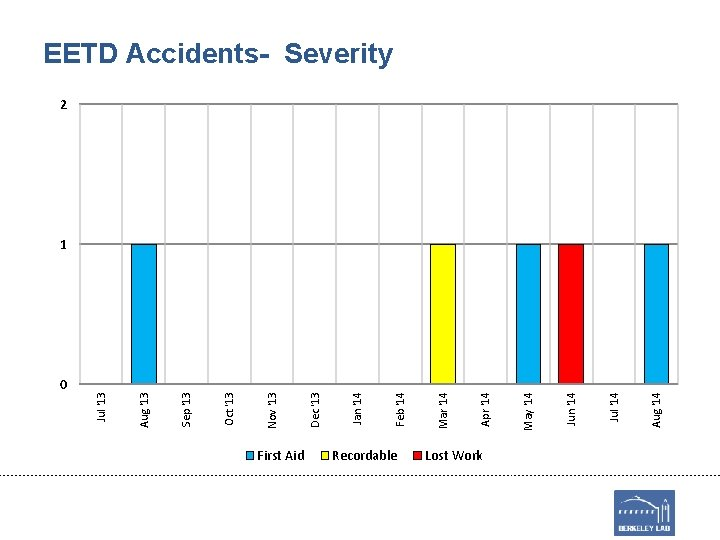 0 First Aid Recordable Lost Work Aug '14 Jul '14 Jun '14 May '14