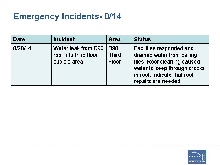 Emergency Incidents- 8/14 Date Incident Area 8/20/14 Water leak from B 90 roof into