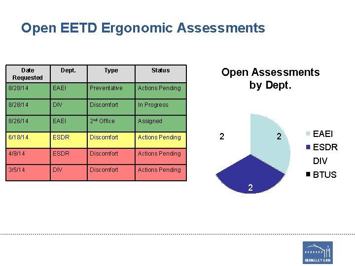 Open EETD Ergonomic Assessments Date Requested Dept. Type Status 8/28/14 EAEI Preventative Actions Pending