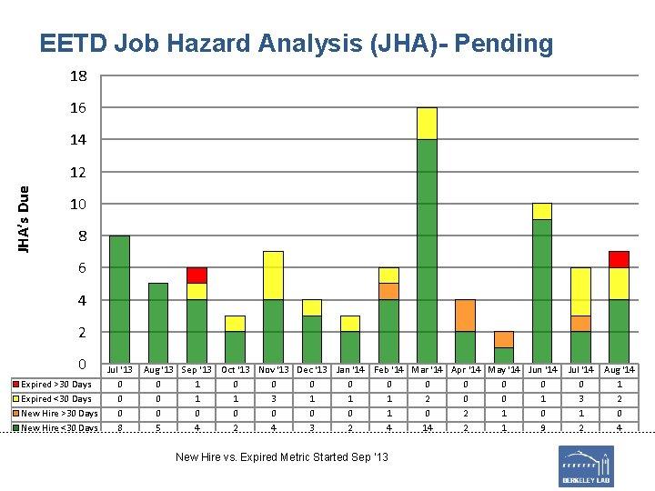 EETD Job Hazard Analysis (JHA)- Pending 18 16 14 JHA's Due 12 10 8