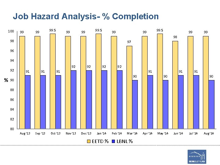 Job Hazard Analysis- % Completion 100 99 99. 5 99 99 99 98 98