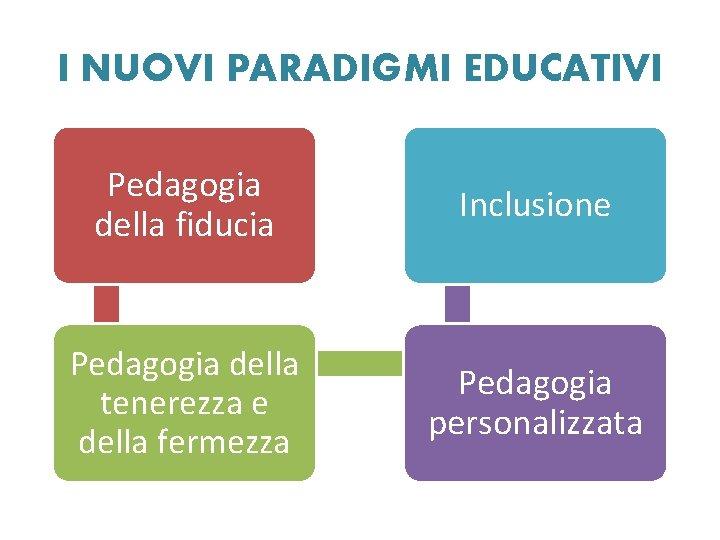 I NUOVI PARADIGMI EDUCATIVI Pedagogia della fiducia Inclusione Pedagogia della tenerezza e della fermezza