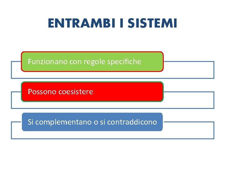 ENTRAMBI I SISTEMI Funzionano con regole specifiche Possono coesistere Si complementano o si contraddicono