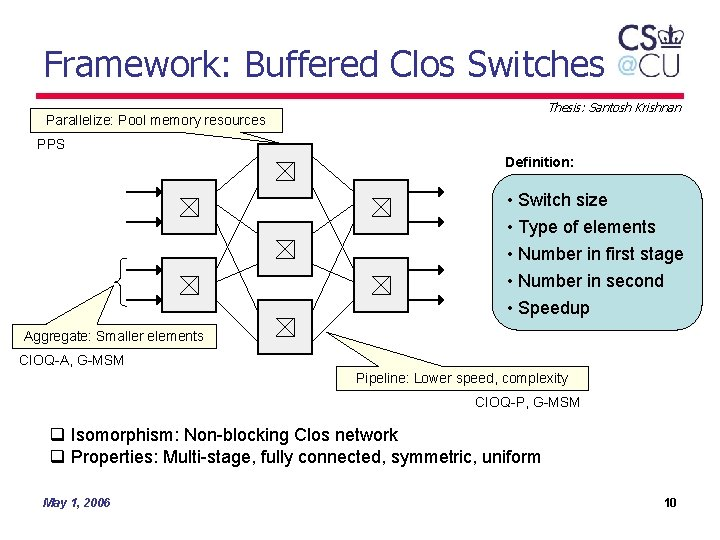 Framework: Buffered Clos Switches Thesis: Santosh Krishnan Parallelize: Pool memory resources PPS Definition: •