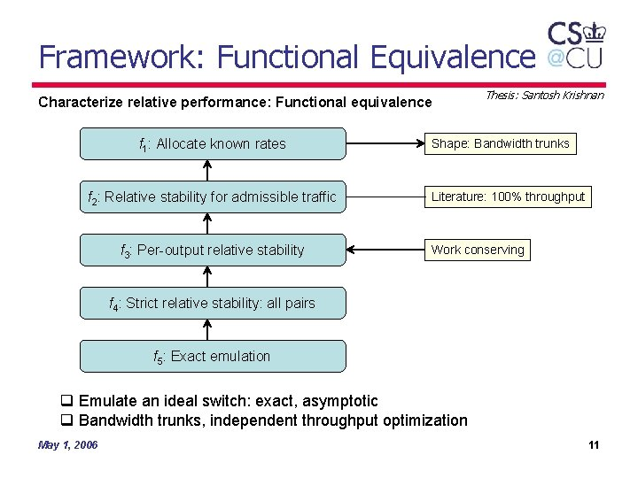Framework: Functional Equivalence Characterize relative performance: Functional equivalence f 1: Allocate known rates f