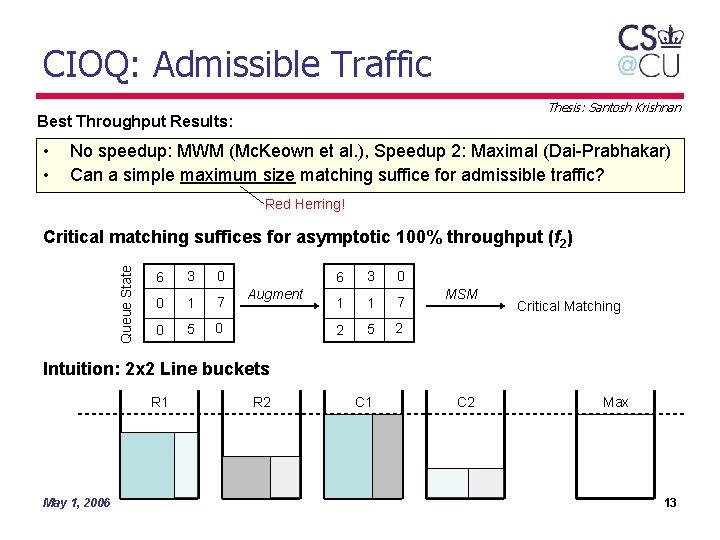 CIOQ: Admissible Traffic Thesis: Santosh Krishnan Best Throughput Results: • • No speedup: MWM
