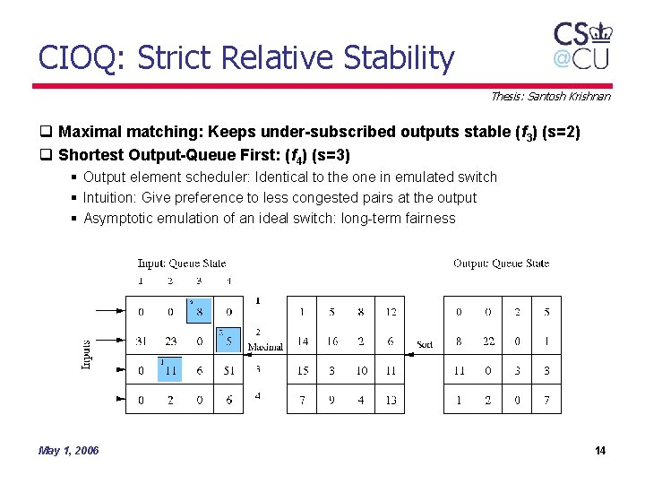 CIOQ: Strict Relative Stability Thesis: Santosh Krishnan q Maximal matching: Keeps under-subscribed outputs stable