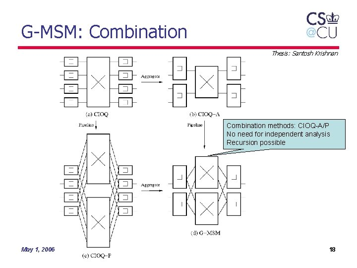 G-MSM: Combination Thesis: Santosh Krishnan Combination methods: CIOQ-A/P No need for independent analysis Recursion