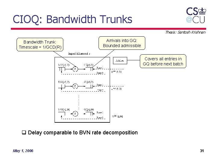CIOQ: Bandwidth Trunks Thesis: Santosh Krishnan Bandwidth Trunk: Timescale = 1/GCD(R) Arrivals into GQ: