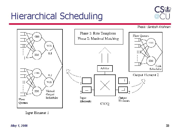Hierarchical Scheduling Thesis: Santosh Krishnan May 1, 2006 33