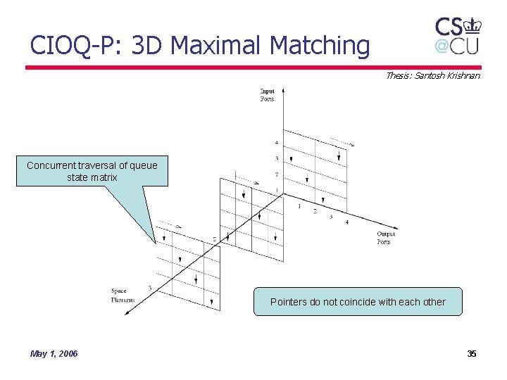CIOQ-P: 3 D Maximal Matching Thesis: Santosh Krishnan Concurrent traversal of queue state matrix
