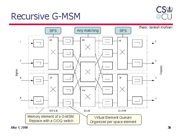 Recursive G-MSM SPS Memory element of a G-MSM: Replace with a CIOQ switch May