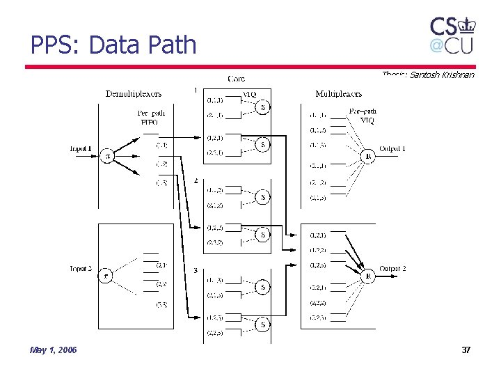 PPS: Data Path Thesis: Santosh Krishnan May 1, 2006 37