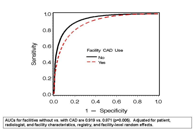 CAD Use and Overall Accuracy AUCs for facilities without vs. with CAD are 0.
