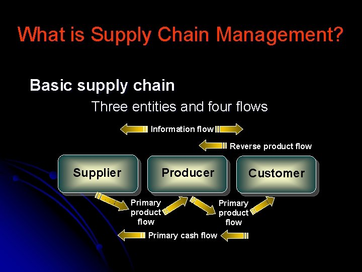 What is Supply Chain Management? Basic supply chain Three entities and four flows Information