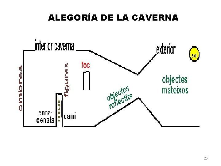ALEGORÍA DE LA CAVERNA 25