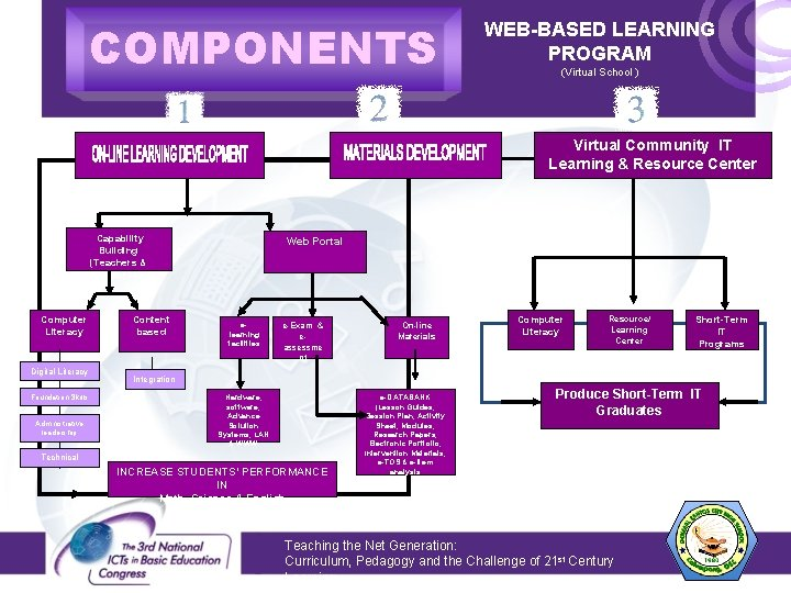 COMPONENTS WEB-BASED LEARNING PROGRAM (Virtual School ) Virtual Community IT Learning & Resource Center