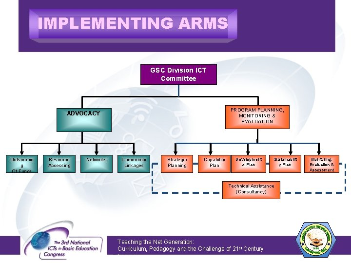 IMPLEMENTING ARMS GSC Division ICT Committee PROGRAM PLANNING, MONITORING & EVALUATION ADVOCACY Outsourcin g