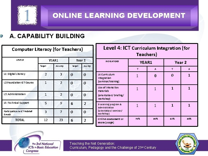 ONLINE LEARNING DEVELOPMENT A. CAPABILITY BUILDING Level 4: ICT Curriculum Integration (for Computer Literacy