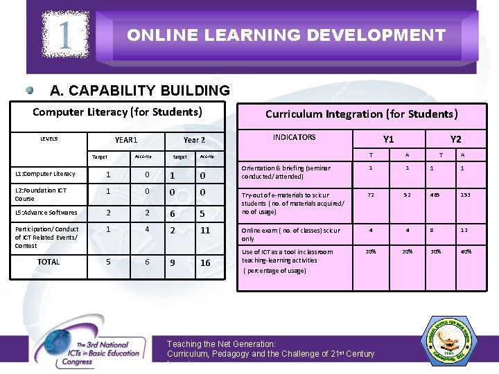 ONLINE LEARNING DEVELOPMENT A. CAPABILITY BUILDING Computer Literacy (for Students) YEAR 1 LEVELS Target