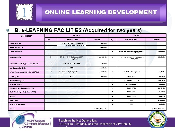 ONLINE LEARNING DEVELOPMENT B. e-LEARNING FACILITIES (Acquired for two years) Description YEAR 1 YEAR