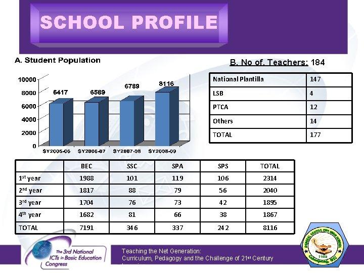 SCHOOL PROFILE B. No of. Teachers: 184 National Plantilla 147 LSB 4 PTCA 12