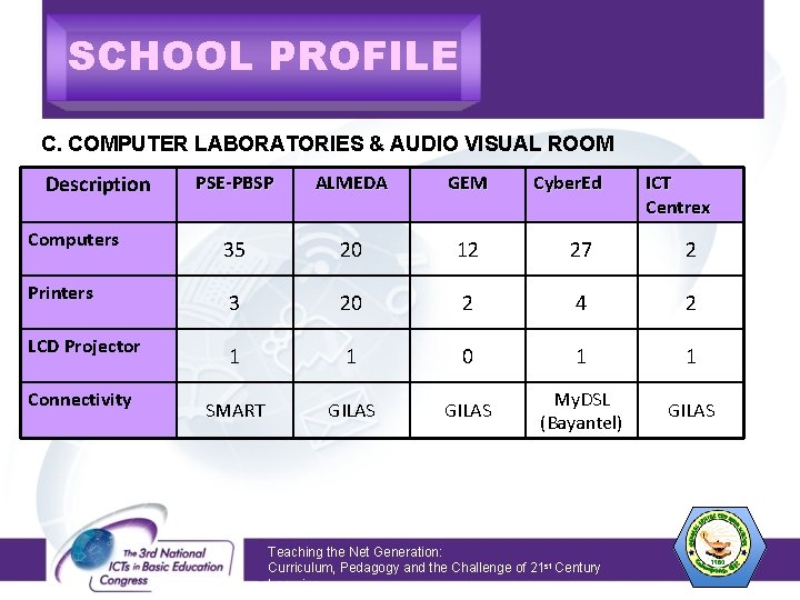 SCHOOL PROFILE C. COMPUTER LABORATORIES & AUDIO VISUAL ROOM Description PSE-PBSP ALMEDA GEM Computers