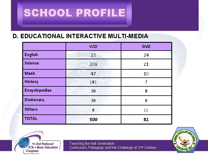 SCHOOL PROFILE D. EDUCATIONAL INTERACTIVE MULTI-MEDIA VCD DVD English 23 24 Science 209 21