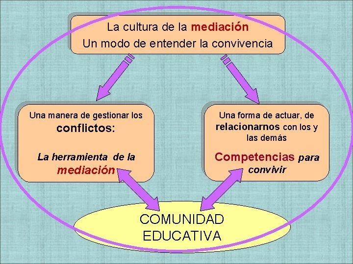 La cultura de la mediación Un modo de entender la convivencia conflictos: Una forma