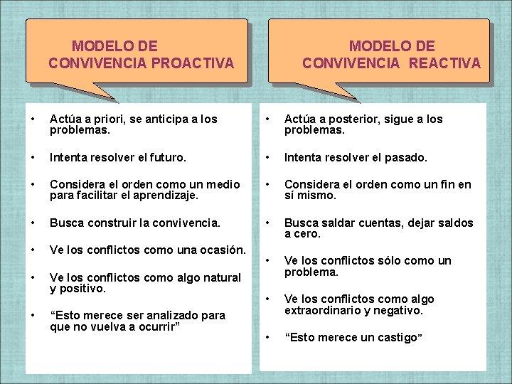 MODELO DE CONVIVENCIA PROACTIVA MODELO DE CONVIVENCIA REACTIVA • Actúa a priori, se anticipa