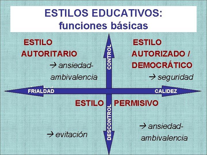 ESTILO AUTORITARIO ansiedadambivalencia CONTROL ESTILOS EDUCATIVOS: funciones básicas frialdad FRIALDAD ESTILO AUTORIZADO / DEMOCRÁTICO