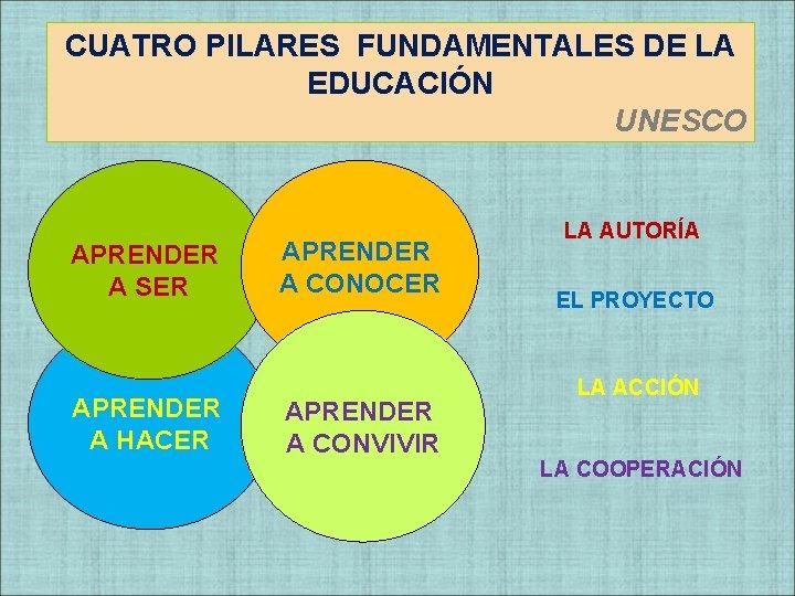 CUATRO PILARES FUNDAMENTALES DE LA EDUCACIÓN UNESCO APRENDER A SER APRENDER A HACER APRENDER
