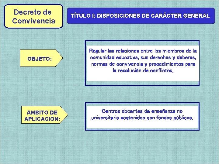 Decreto de Convivencia OBJETO: AMBITO DE APLICACIÓN: TÍTULO I: DISPOSICIONES DE CARÁCTER GENERAL Regular