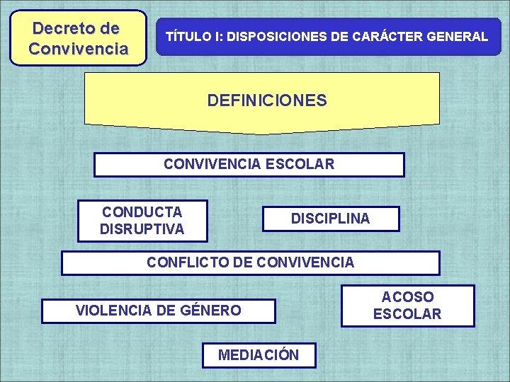 Decreto de Convivencia TÍTULO I: DISPOSICIONES DE CARÁCTER GENERAL Decreto de DEFINICIONES CONVIVENCIA ESCOLAR