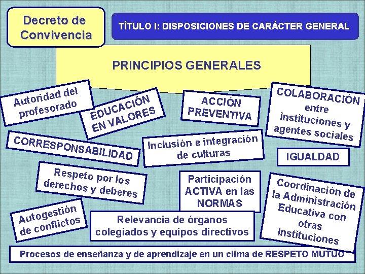 Decreto de Convivencia TÍTULO I: DISPOSICIONES DE CARÁCTER GENERAL Decreto de PRINCIPIOS GENERALES del