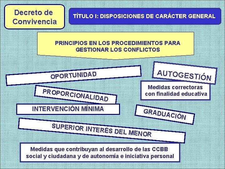 Decreto de Convivencia TÍTULO I: DISPOSICIONES DE CARÁCTER GENERAL Decreto de PRINCIPIOS EN LOS