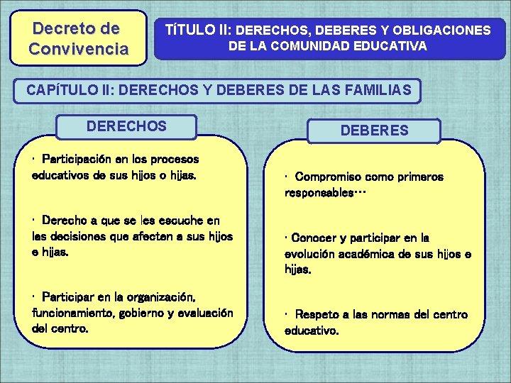 Decreto de Convivencia TÍTULO II: DERECHOS, DEBERES Y OBLIGACIONES DE LA COMUNIDAD EDUCATIVA CAPÍTULO