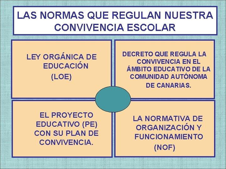 LAS NORMAS QUE REGULAN NUESTRA CONVIVENCIA ESCOLAR LEY ORGÁNICA DE EDUCACIÓN (LOE) EL PROYECTO