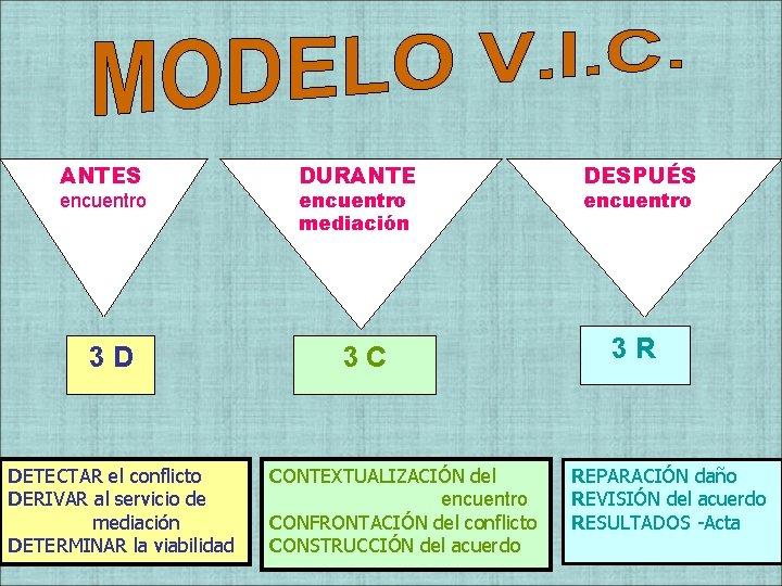 ANTES encuentro 3 D DETECTAR el conflicto DERIVAR al servicio de mediación DETERMINAR la