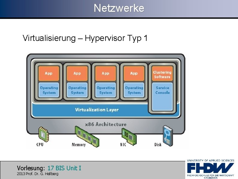 Netzwerke Virtualisierung – Hypervisor Typ 1 Vorlesung: 17 BIS Unit I 2013 Prof. Dr.